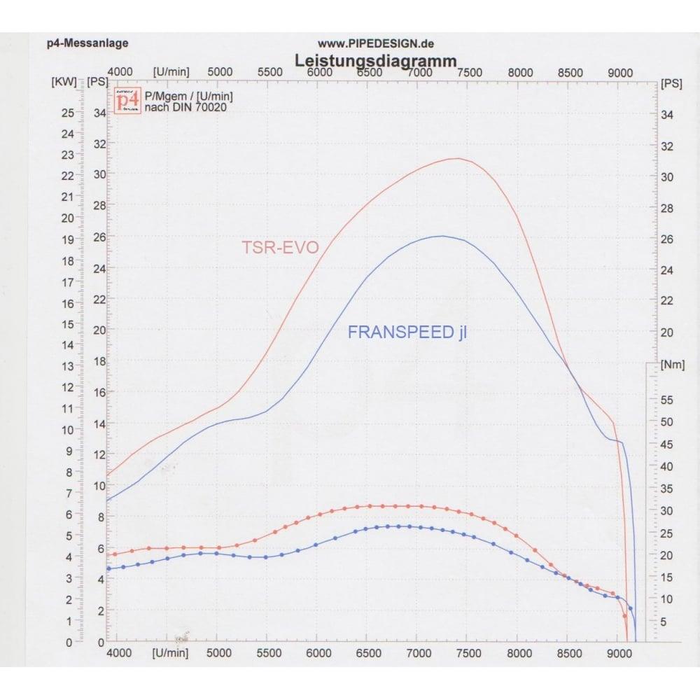 Lambretta Tsr Evo Touring Stainless Exhaust System Series 2 3 Sx Gp Wiring Diagram Li Expansion